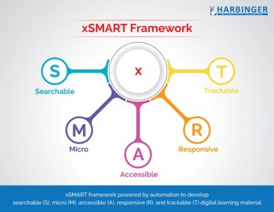xSMART – The Framework to Drive Your Content Modernization Initiative
