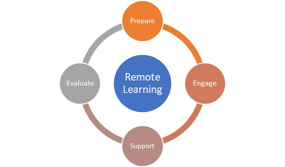 Remote Learning Framework
