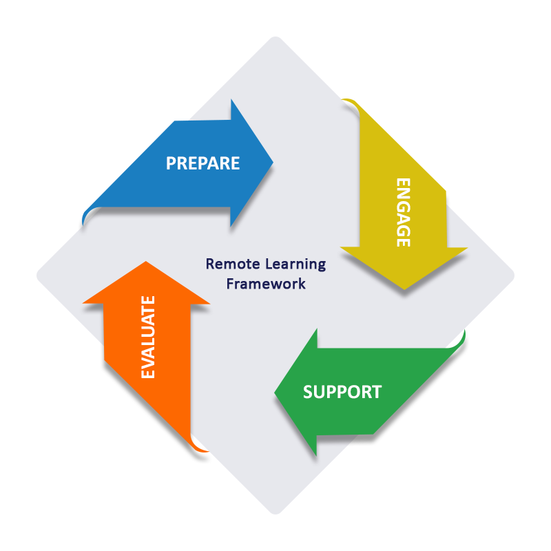 PESE Model – The Framework to Design a Scalable Remote Learning Solution