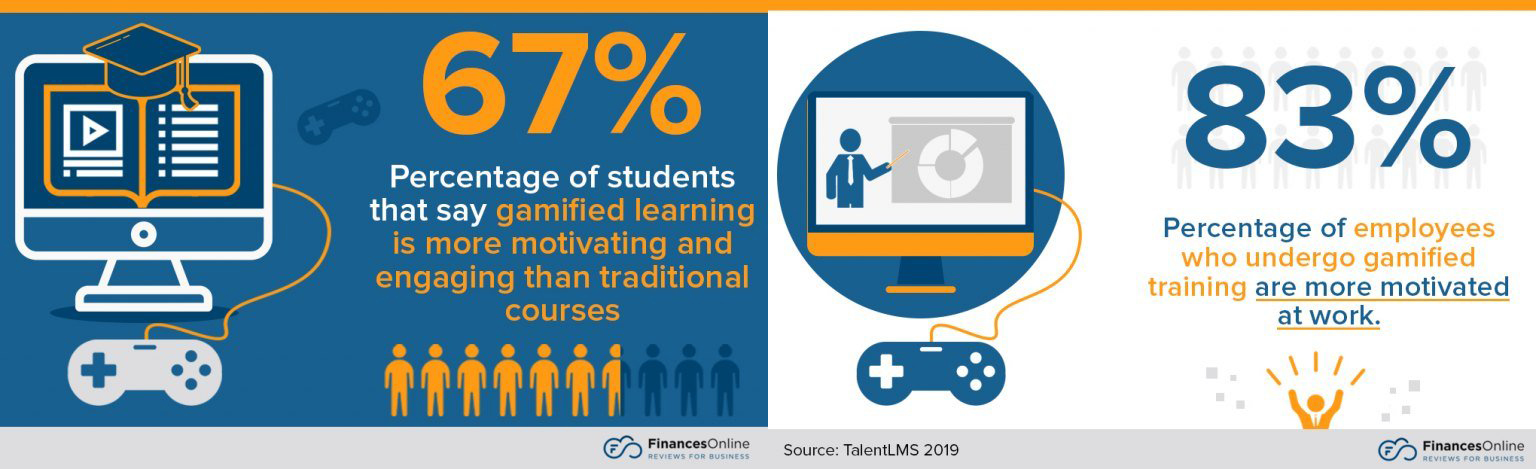 gamification_motivation_percentage_for_students_employees-statistics
